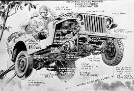 jeep radio schematics emunposwe20 s soup jeep historie check online check op schade verleden