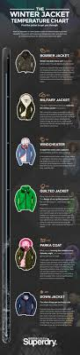 The Winter Jacket Temperature Gauge Superdry Edition