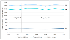 Criminal Justice Definition New Report Urban Crime Trends Remain Stable Through Californias