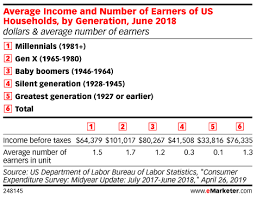 Millennials Generation X Baby Boomers Chart Average Household Income