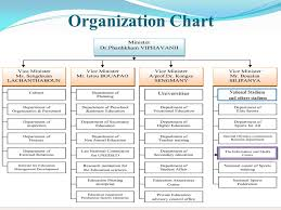 Video Production Organizational Chart The Trainers Training Of Digital Video Production For