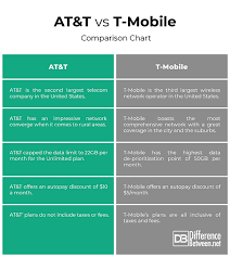 Difference Between T Mobile And At T Difference Between