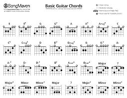 Chordie Guitar Chords Chart 57 Precise Chordie Guitar Chord Chart