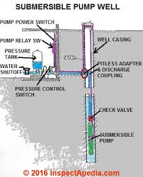 submersible well pumps for drinking water wells problems sketch definitions of the components of a drilled well a submersible pump