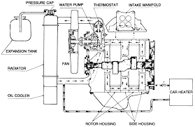 similiar engine cooling system diagram keywords engine cooling system diagram guides rotary engine mechanical