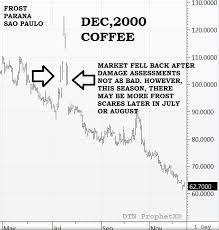 The Brazil Coffee Frost Scare Seeking Alpha