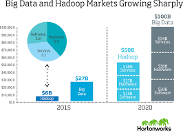 it emerging technologies understanding the pace of hadoop market hortonworks is the only publicly traded hadoop distributor and at the same time it is also a strong indicator of hadoop s widesp adoption