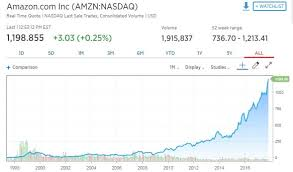 Amazon Stock Chart Live If You Put 1 000 In Amazon 10 Years Ago Heres What Youd