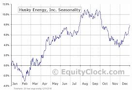 Husky Stock Chart Husky Energy Inc Tse Hse To Seasonal Chart Equity Clock