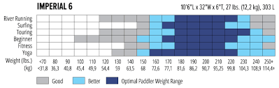 Paddle Board Size Chart Described Paddle Board Length Chart 2019