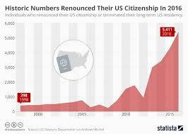 Chart Historic Numbers Renounced Their Us Citizenship In