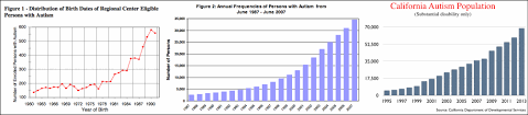 Sf Bay Area Autism By Numbers Autism Society San Francisco