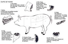 Lean Cuts Of Pork Chart Pin By Deanna Fountain On Culinary Quarters Pork Pork