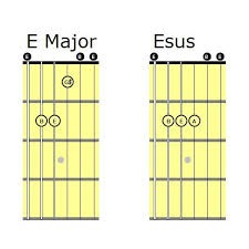 Sus Chords Guitar Lessons Made Simple Gresham Or Josh