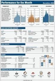 Excel Dashboard Report Based On A Business Week Display Excell