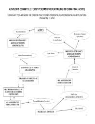 Physician Credentialing Flowchart Fill Online Printable