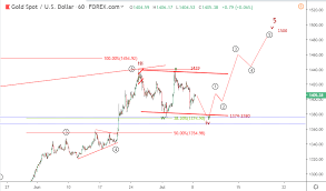 Gold Elliott Wave Charts 8 July Gold Elliott Wave Analysis
