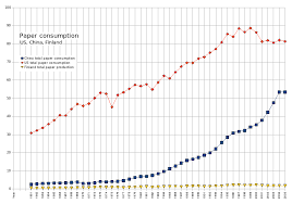 Has Paper Consumption Decrease Since The Advent Of The Internet