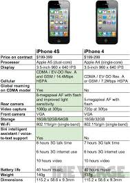 Iphone 4 Vs Iphone 4s Specs Showdown Fight Comparison
