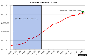 Food Stamp Chart Number Of Americans On Food Stamps Hits Another High Years