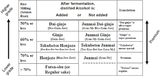 Sake Types Chart The London Foodie Sake Vs Shochu Do You Know The Difference