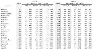 Calpers Retirement Percentage Chart How Much More Will Cities And Counties Pay Calpers