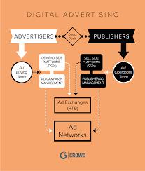 Best Digital Advertising Platforms In 2019 G2 Crowd