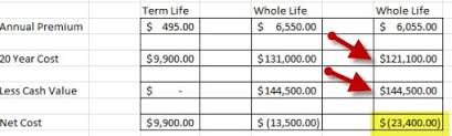Out of $290 every month, the insurance provider (transamerica) takes almost $150 for fees and. Why Almost Every Life Insurance Policy With Cash Value Stinks