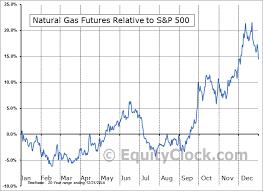 Natural Gas Futures Chart Natural Gas Futures Ng Seasonal Chart Equity Clock