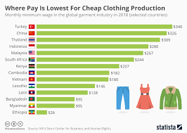 Global Minimum Wage Chart Chart Where Pay Is Lowest For Cheap Clothing Production