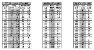 35 Explanatory Sniper Ballistics Chart