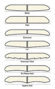 Surfboard Size And Weight Chart Surfboard Wikipedia