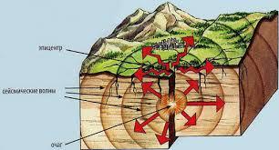 Реферат На Тему Вулканы И Землетрясения Реферат На Тему Вулканы И Землетрясения 6 Класс