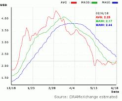 Dramexchange Market View Golden Cross Of Price Trend