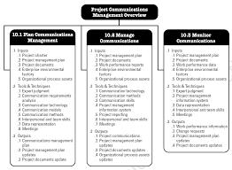 Project Management Process Flow Chart Pdf Project Anagement Communication Plan Example Pdf Template