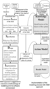 Applied Design Examples Shows Two Instantiation Examples Of The Asdi Methodology
