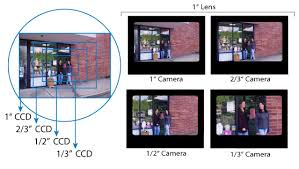 Cctv Camera Lens Distance Angles And Coverages Cctv