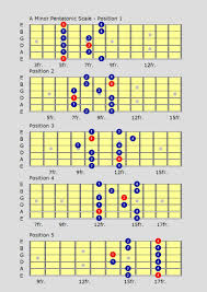 Pentatonic Scale Guitar Chart Its Based Upon The First Approach To Position 1 For The