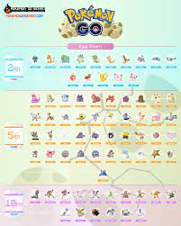 Pokemon Go Egg Chart: The Ultimate Guide To Hatching Eggs - Pokemon Go  Sensei   Pokemon, Pokemon iniciais, Personagens pokemon