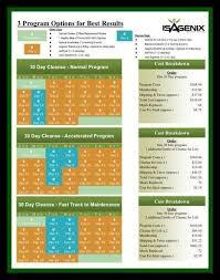 Perkins Calorie Chart Pin On Isagenix