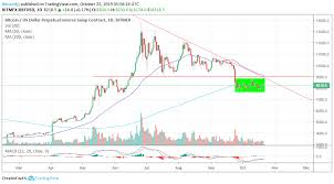 Xbt Analysis Bitcoin Circling 8 200 What Are The Odds Of