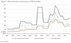 How Depressing Is Australias Official 2013 Iron Ore And