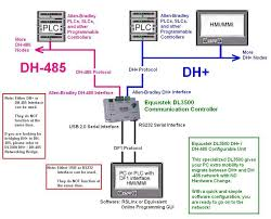dl3500 combination unit df1 to dh or dh 485 equustek dl3500 df1 to configurable dh and dh 485 application sample diagram