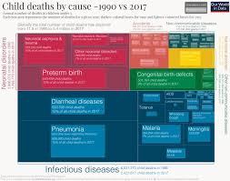 Childhood Diseases Chart What Are Children Dying From And What Can We Do About It
