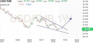 Usd Vs Thb Chart Us Dollar Thai Baht Usd Thb Analysis Investing Com Page 10