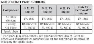 Motorcraft Air Filter Chart F 150 Oem Fluid And Filter Specs Ford F150 Forum