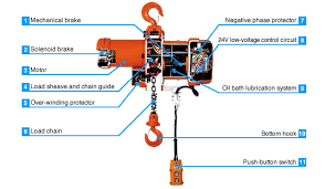 structure features mh series electric chain hoists nitchi structure features mh 5 series electric chain hoists nitchi co