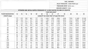 5 Psi Natural Gas Pipe Sizing Chart Bedowntowndaytona Com