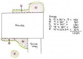 Mulch Calculator Chart Calculator Landscape Materials Mulch Stone Grass Seed Sand