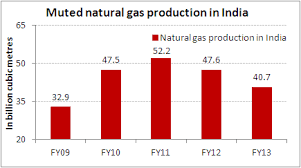 Will Natural Gas Price Hike Lift Output Chart Of The Day